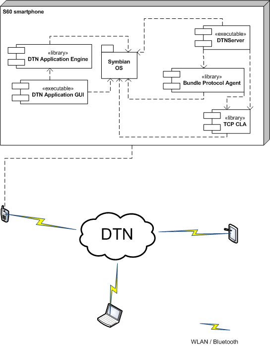 delay tolerant network thesis Cong liu title: design and implementation of efficient routing protocols in  delay tolerant networks institution: florida atlantic university dissertation  advisor.