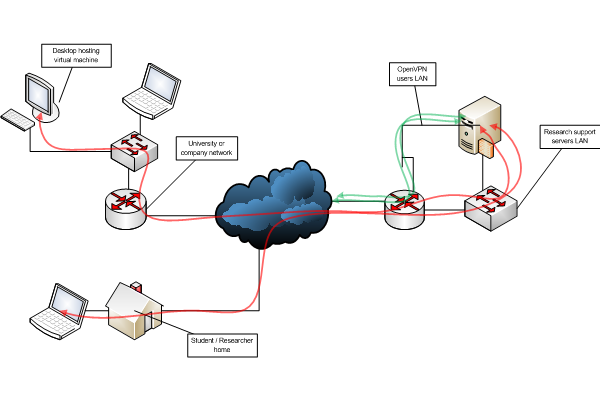 Diagram Of Network Authentication Server - All Kind Of Wiring Diagrams •